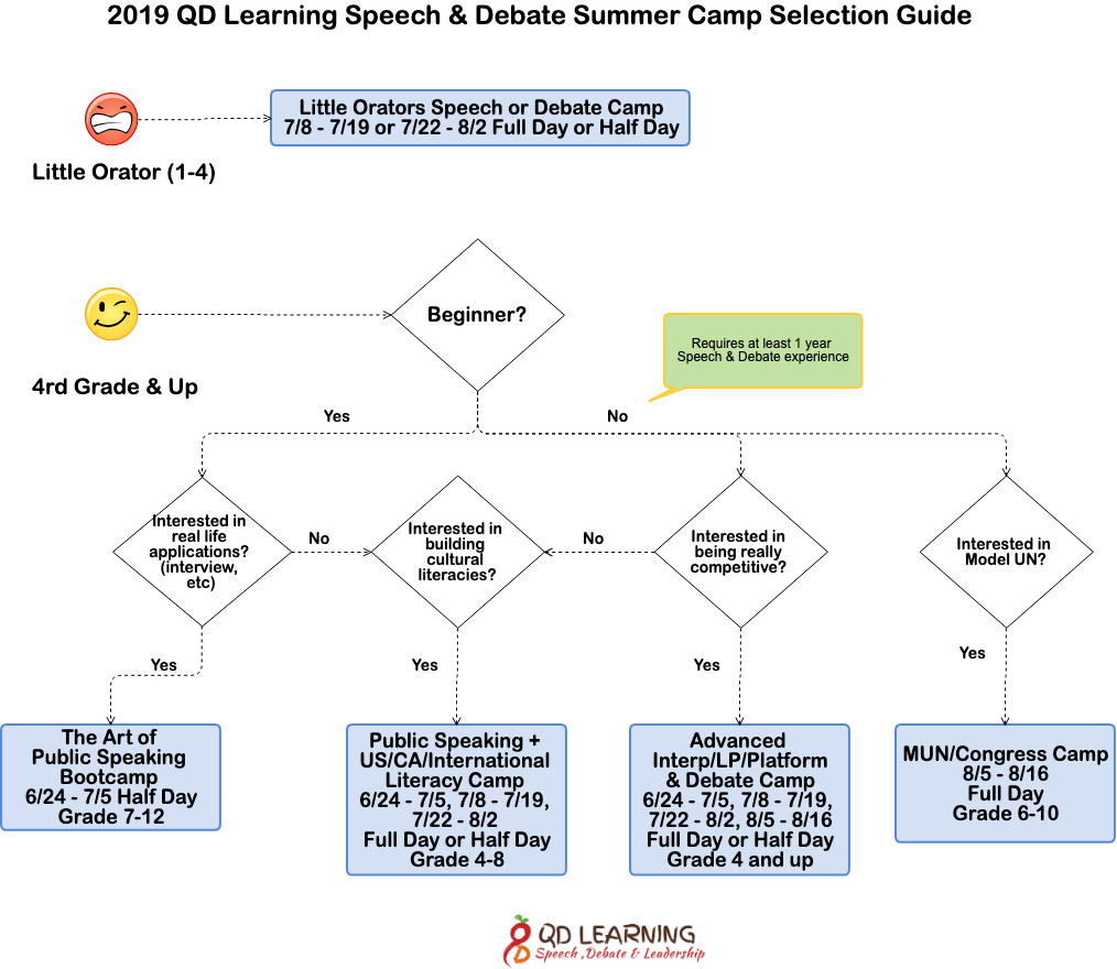 2019 Summer Camps - QD Learning